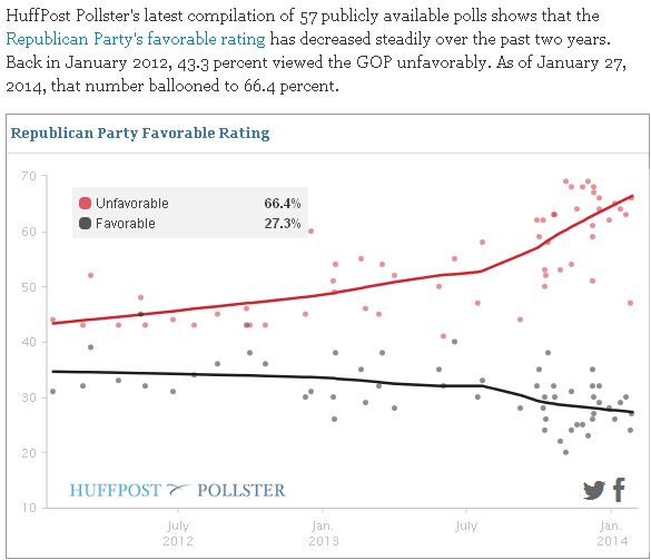 GOP NEGATIVE POLL RATINGS WAY UP LAST 2 YEARS